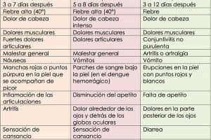 diferencias del virus zika , chikungunya , dengue